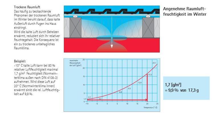 proclima-diagramm